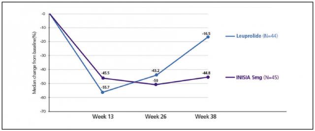 [그림] UPA(이니시아(R))와 Leuprolide 투약 종료후근종의크기변화